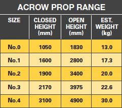 ACROW PROP RANGE