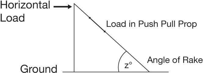 Horizontal-Load-Tilt-Prop-Angle-Diagram