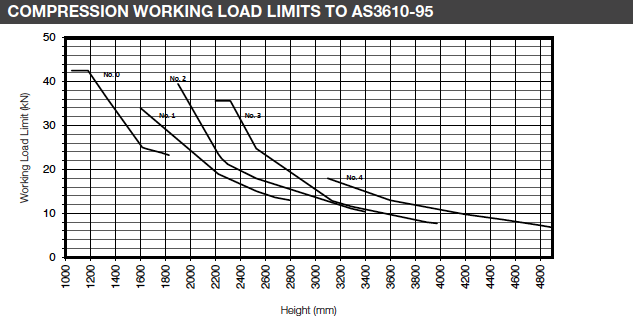 COMPRESSION WORKING LOAD LIMITS TO AS3610-95