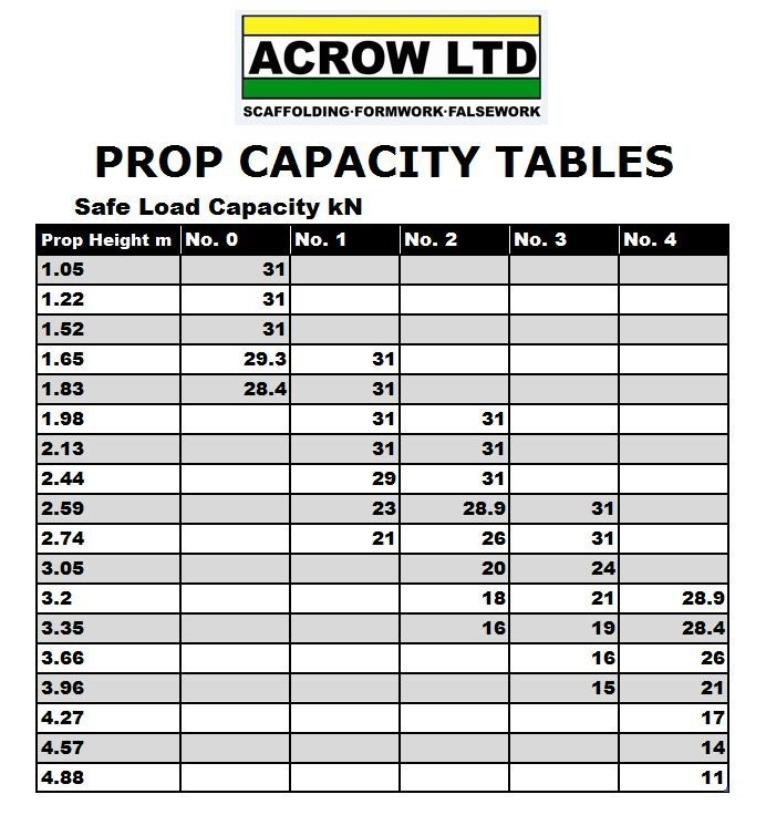 Prop Capacity Tables - ACROW - Scaffolding, Formwork, Falsework